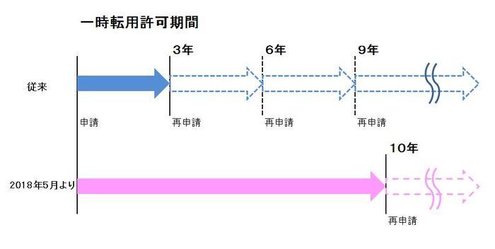 ソーラーシェアリングの一時転用許可期間延長説明図