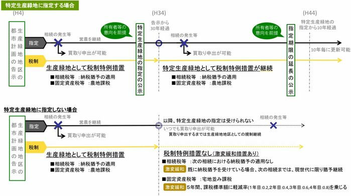 特別生産緑地の指定をうけるまでのフロー図