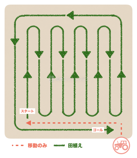 田植えの参考コース