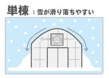 単棟は雪が積もりにくい