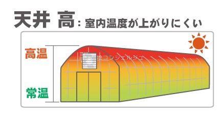 天井が高いと温度が上がりにくい