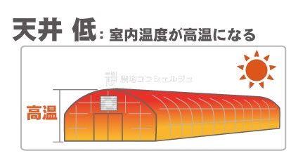 天井が低いと温度が上がりやすい