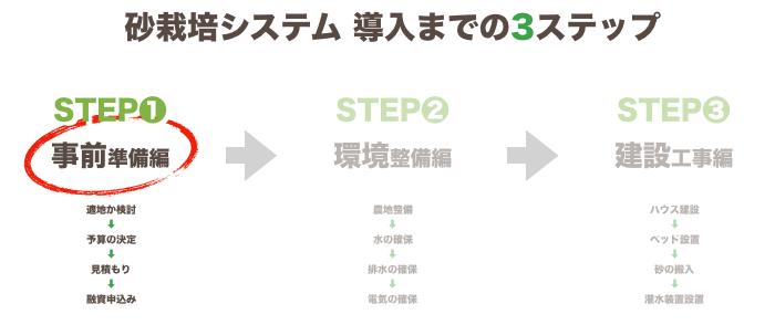 砂栽培導入~ステップ1