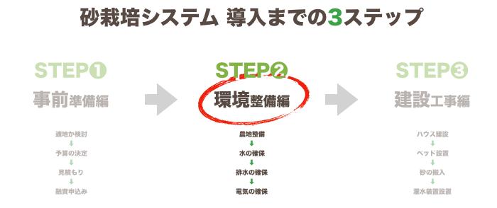 砂栽培導入~ステップ2
