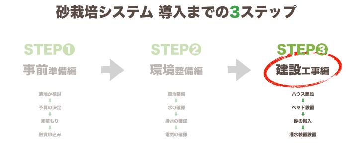 砂栽培導入~ステップ3